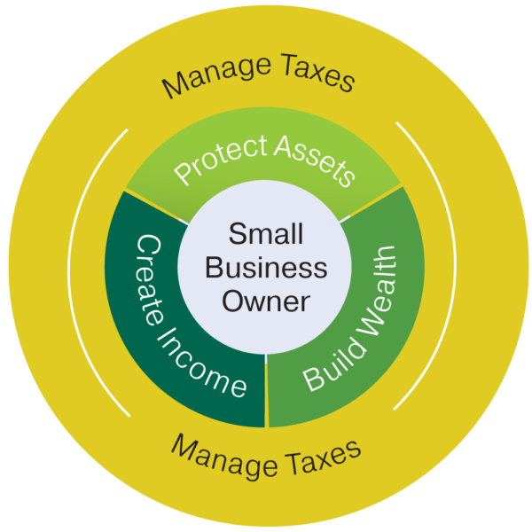 Business-Owner-Objectives-600x600